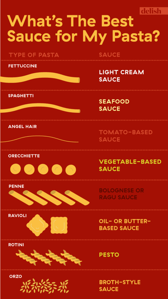a graph of which pastas go best best with which pasta sauce